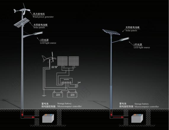 風光互補太陽能路燈價格
